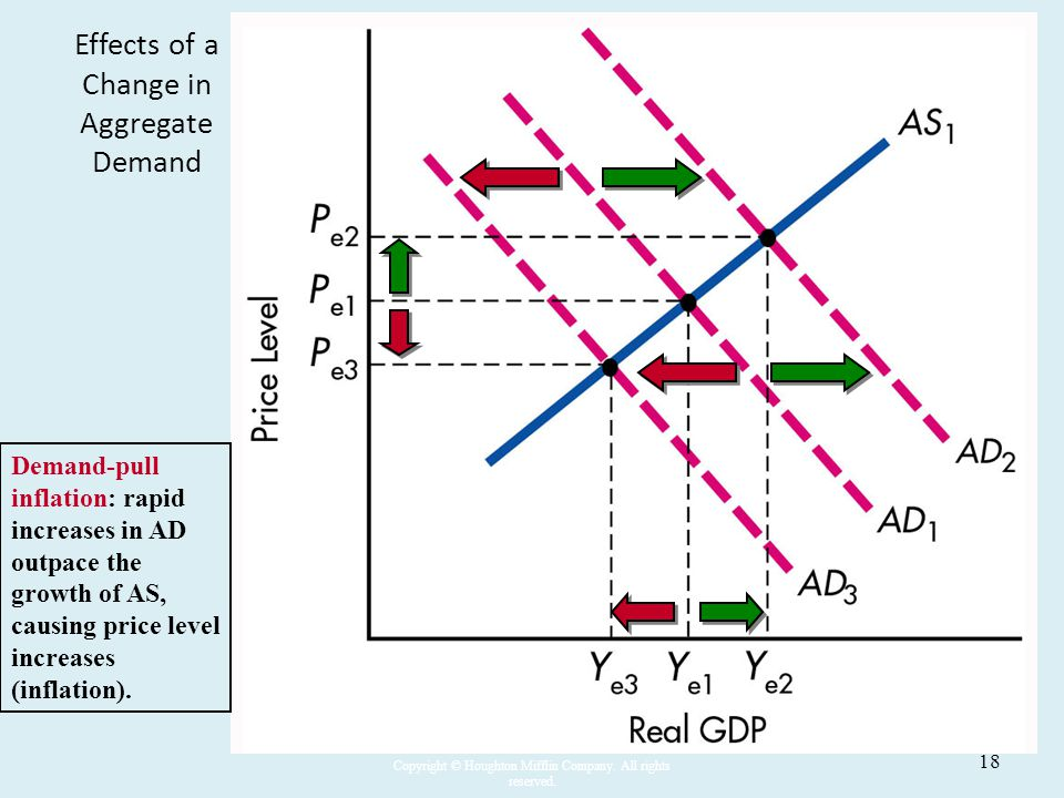 Effects of a Change in Aggregate Demand