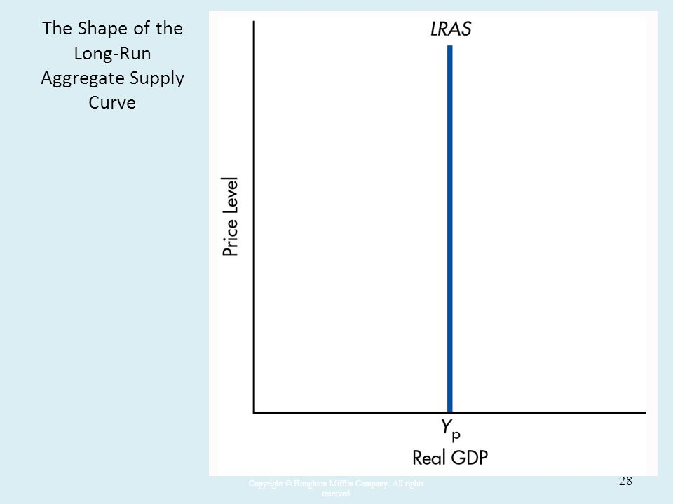 The Shape of the Long-Run Aggregate Supply Curve