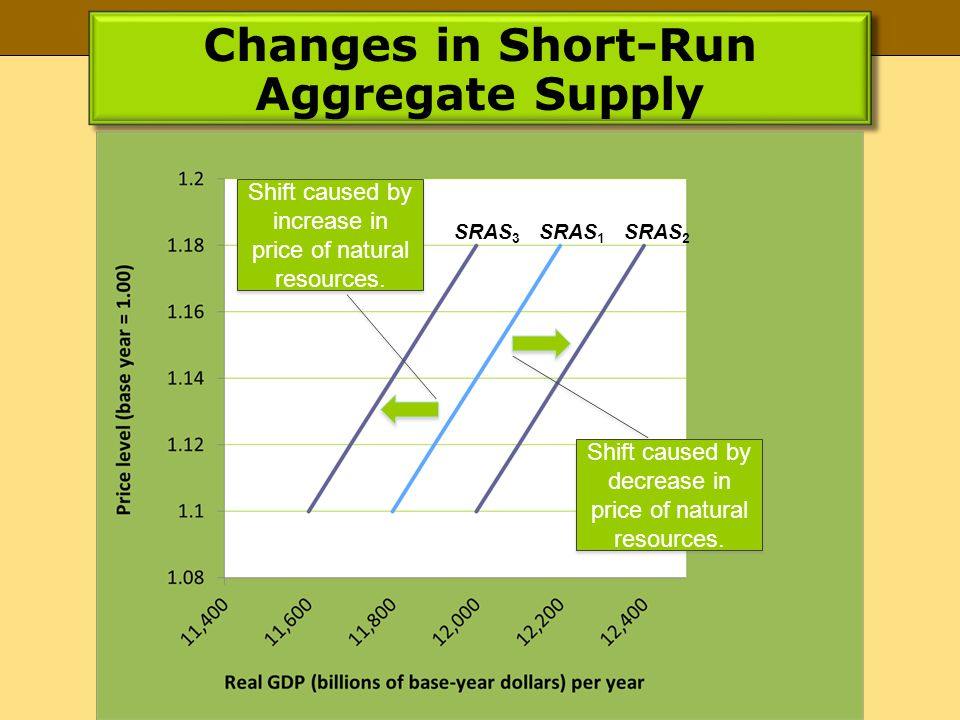 Changes in Short-Run Aggregate Supply