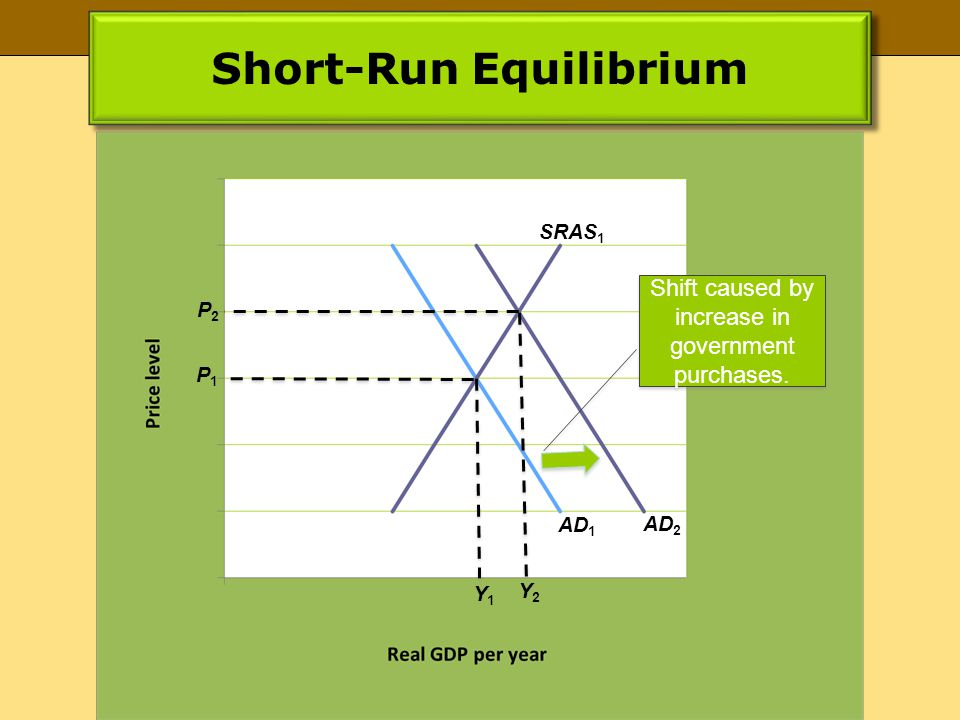 Short-Run Equilibrium