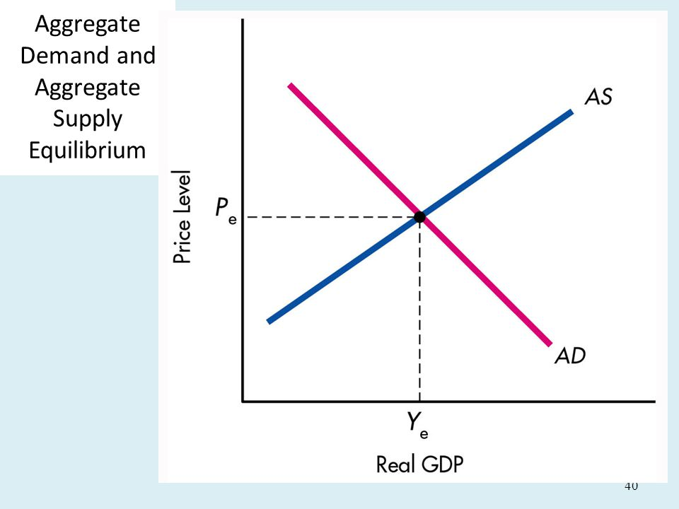 Aggregate Demand and Aggregate Supply Equilibrium