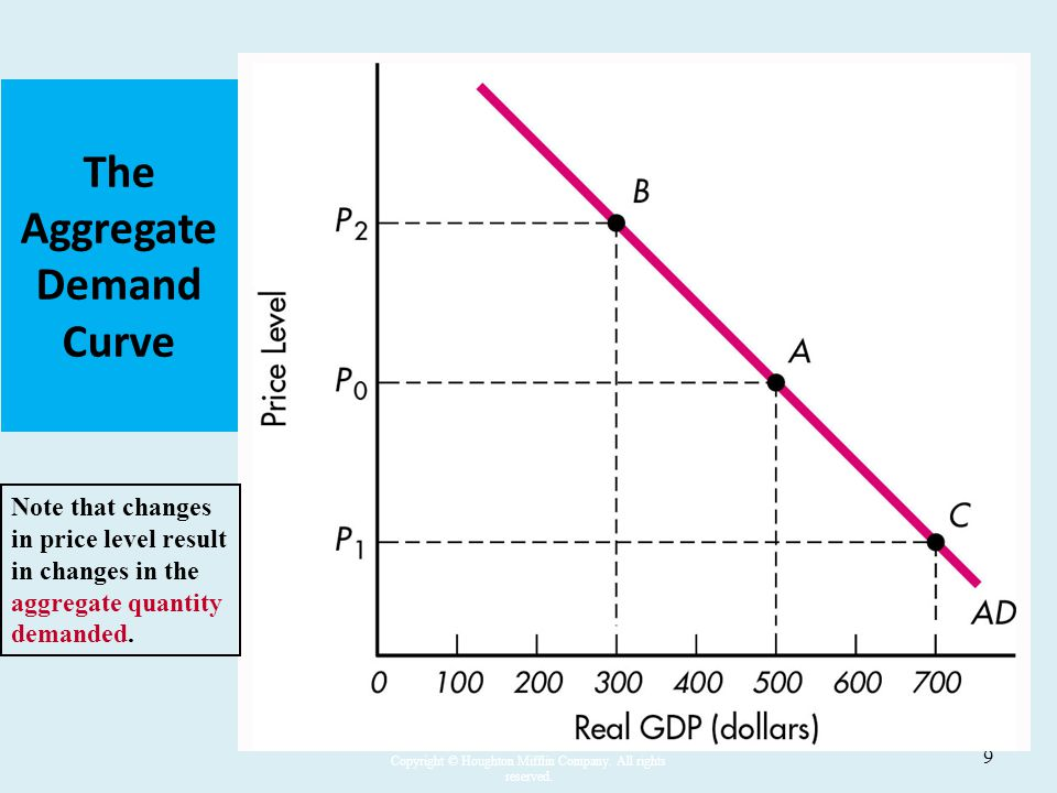how to draw an aggregate supply and demand curve