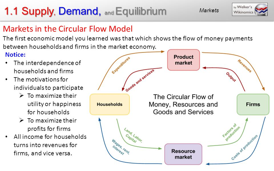 11 supply demand and equilibrium ppt download 11 supply demand and equilibrium ccuart Images