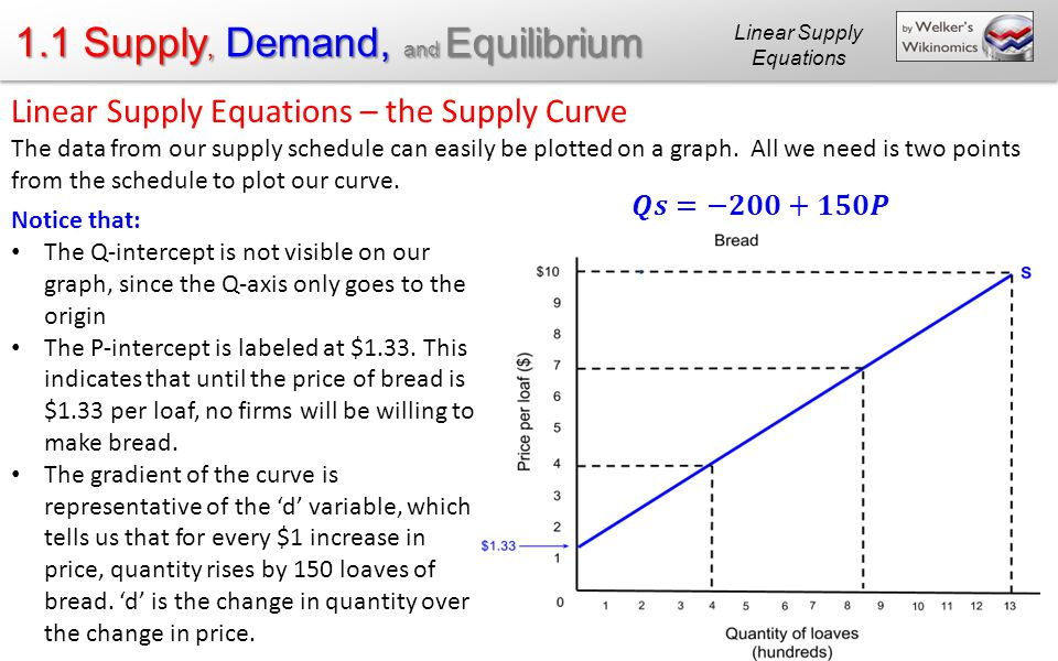 supply and demand direct relationship equation