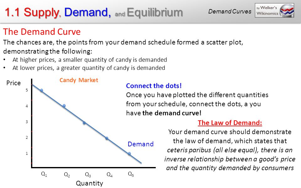 ceteris paribus price and quantity demanded relationship