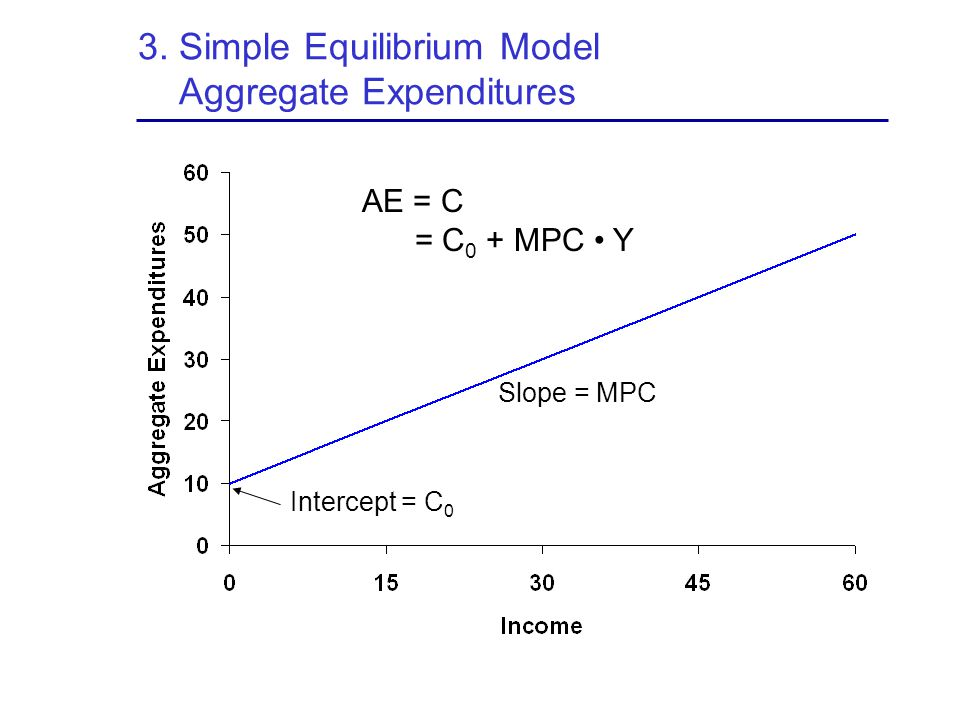 3. Simple Equilibrium Model Aggregate Expenditures