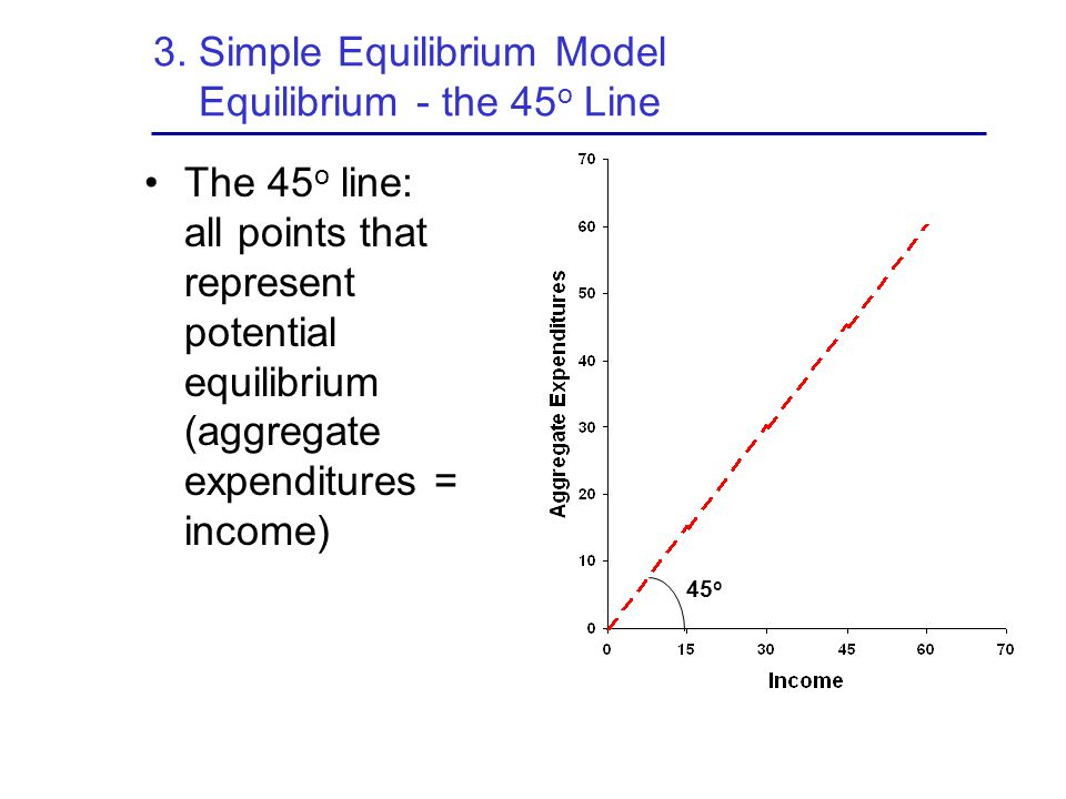 3. Simple Equilibrium Model Equilibrium - the 45o Line