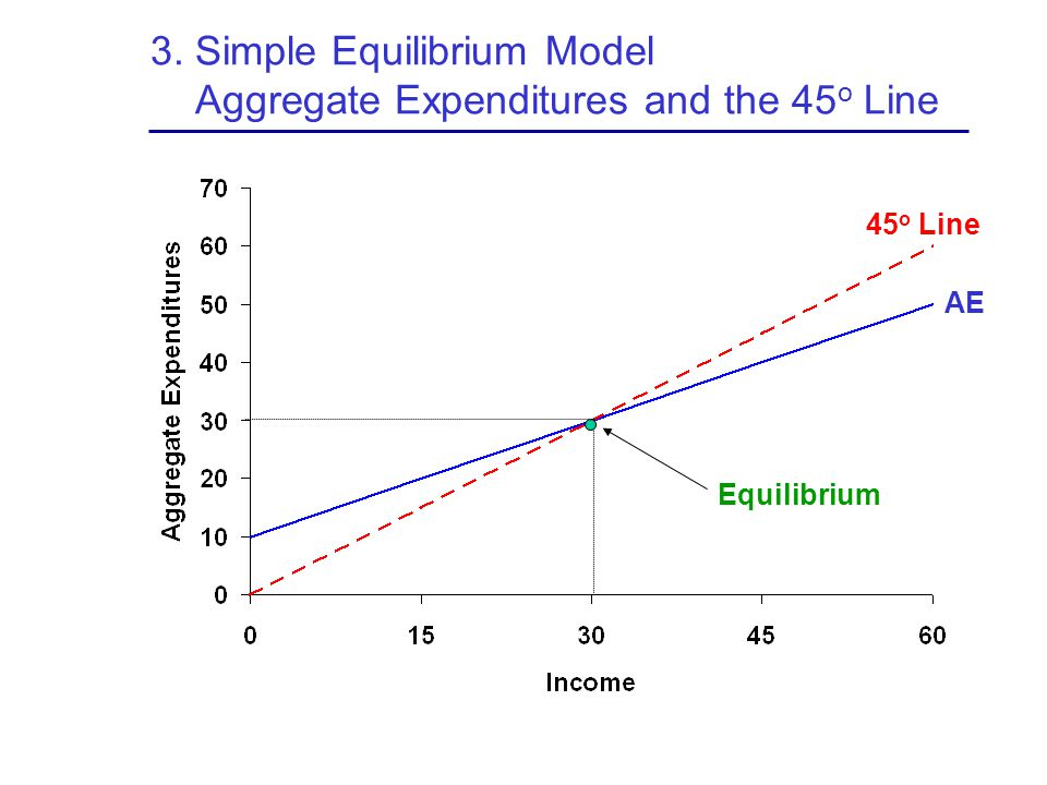 3. Simple Equilibrium Model Aggregate Expenditures and the 45o Line