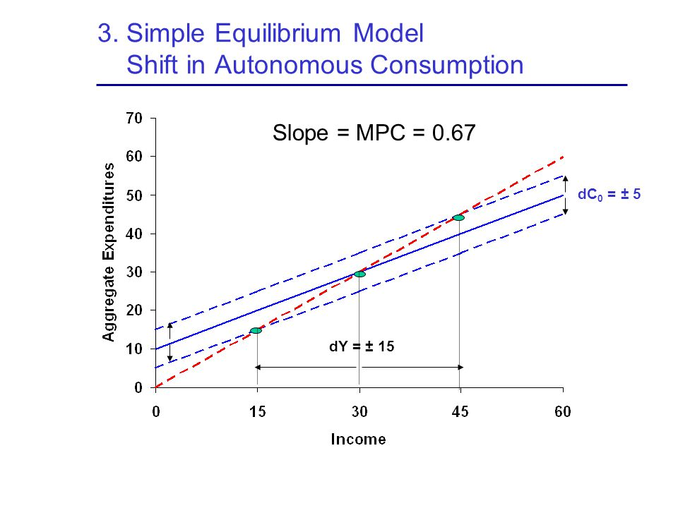 3. Simple Equilibrium Model Shift in Autonomous Consumption