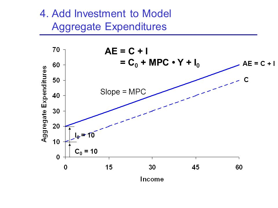 4. Add Investment to Model Aggregate Expenditures
