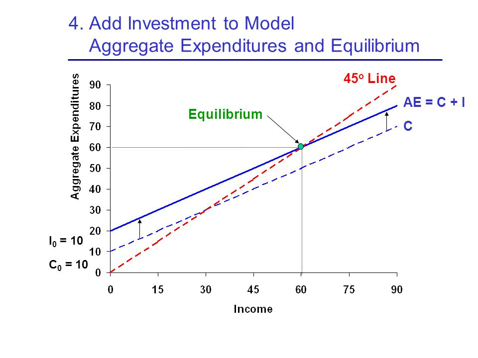 4. Add Investment to Model Aggregate Expenditures and Equilibrium