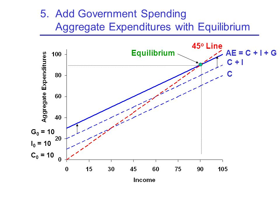 5. Add Government Spending Aggregate Expenditures with Equilibrium