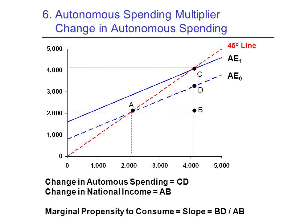 6. Autonomous Spending Multiplier Change in Autonomous Spending