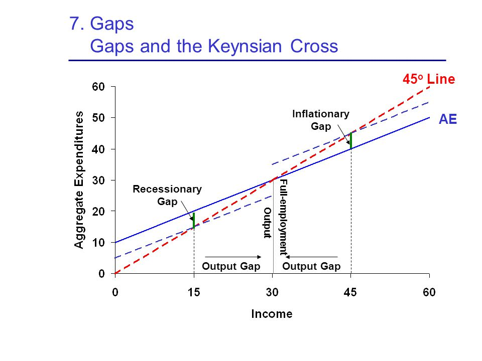 7. Gaps Gaps and the Keynsian Cross