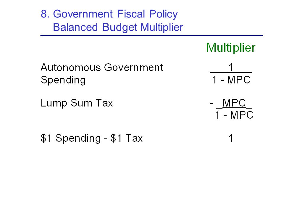 8. Government Fiscal Policy Balanced Budget Multiplier