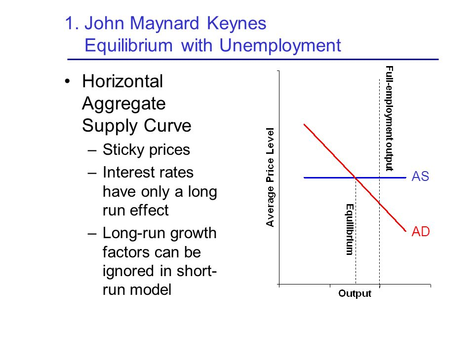 1. John Maynard Keynes Equilibrium with Unemployment