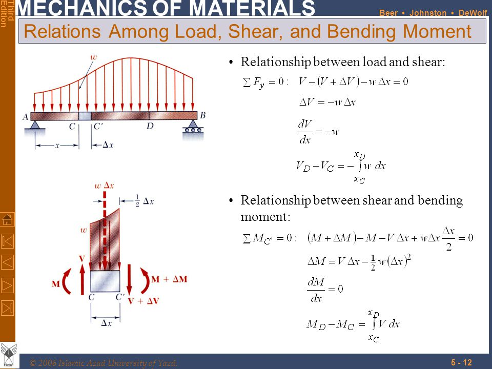 Relations Among Load, Shear, and Bending Moment