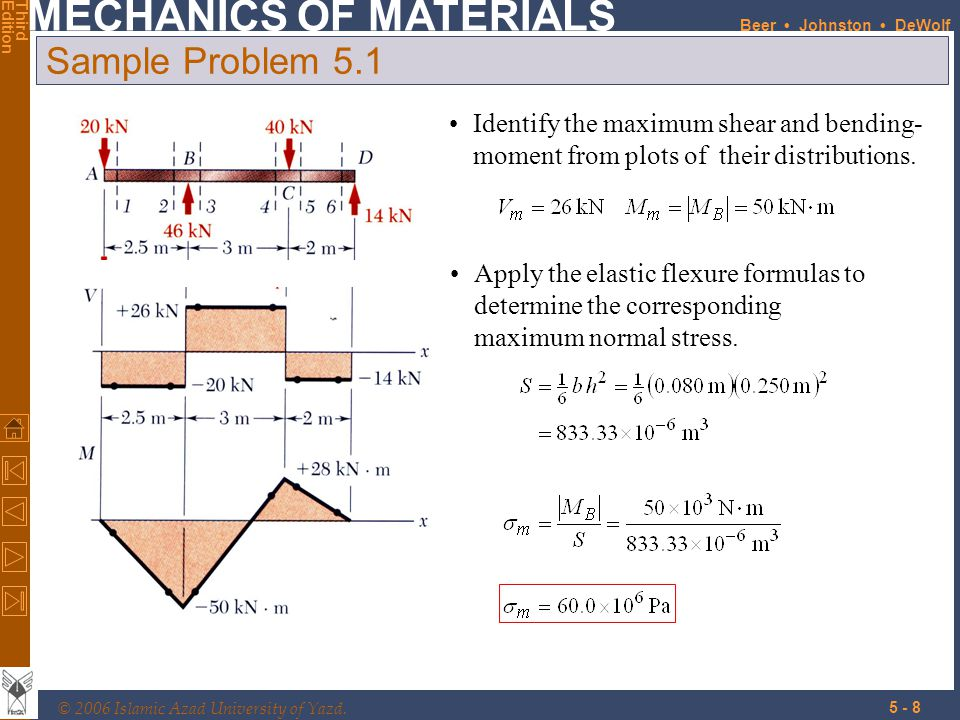 Sample Problem 5.1 Identify the maximum shear and bending-moment from plots of their distributions.