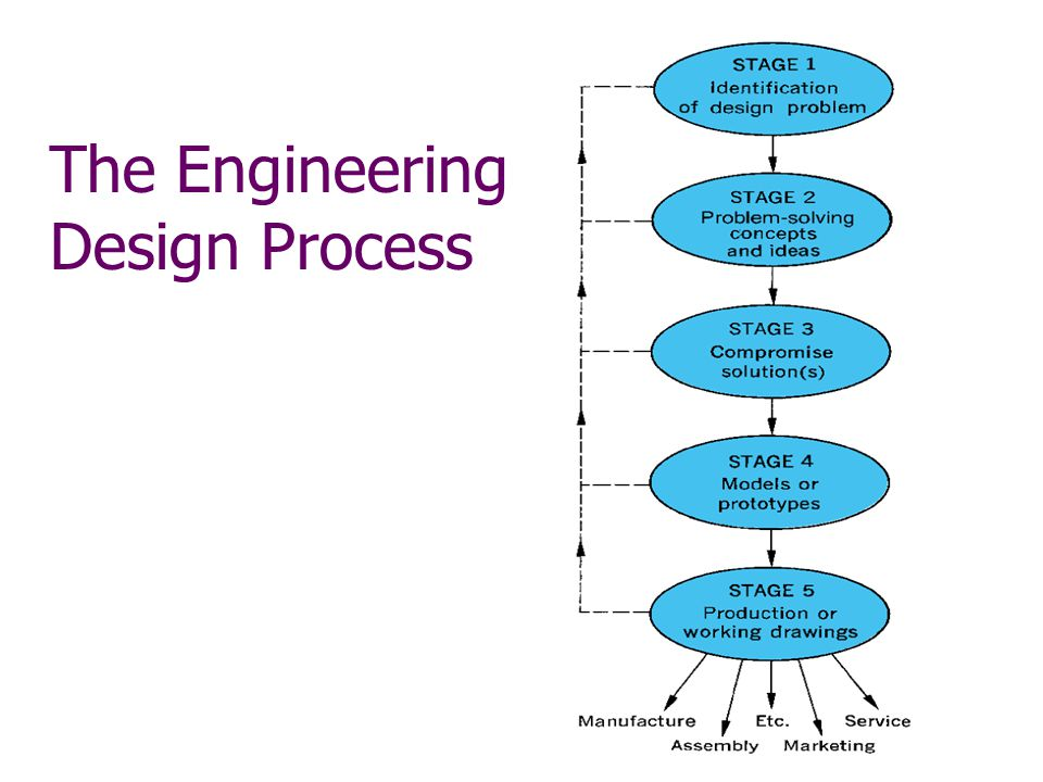 the 5 steps of the engineering design process Cantilever presentation the 5 steps of the engineering design process when my team used the edp we first used ask we asked things such as what is a cantilever, what does it look like and what does it do.