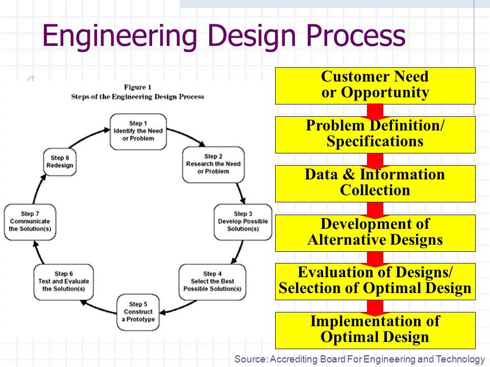 Engineering Design Curriculum : Engineering design curriculum ppt video online download
