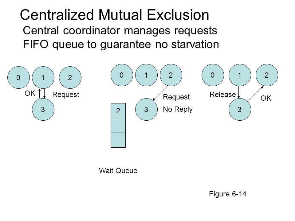 Centralized Mutual Exclusion
