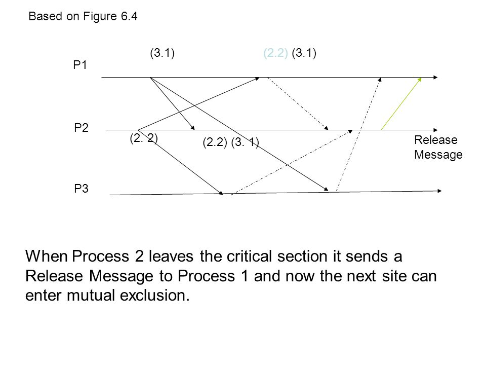 Based on Figure 6.4 (3.1) (2.2) (3.1) P1. P2. (2. 2) (2.2) (3. 1) Release. Message. P3.