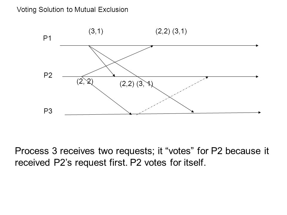 Voting Solution to Mutual Exclusion