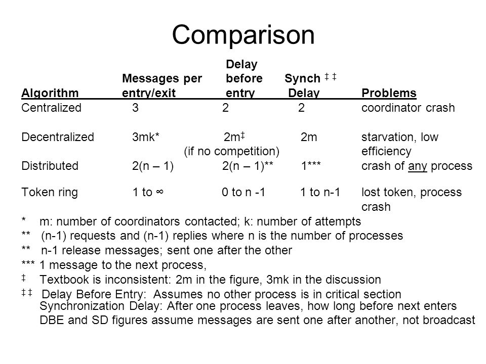 Comparison Delay Messages per before Synch ‡ ‡