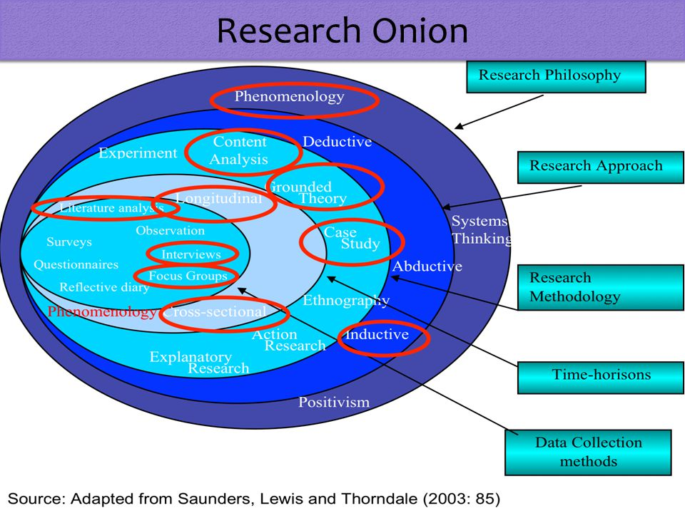 ontology research methods