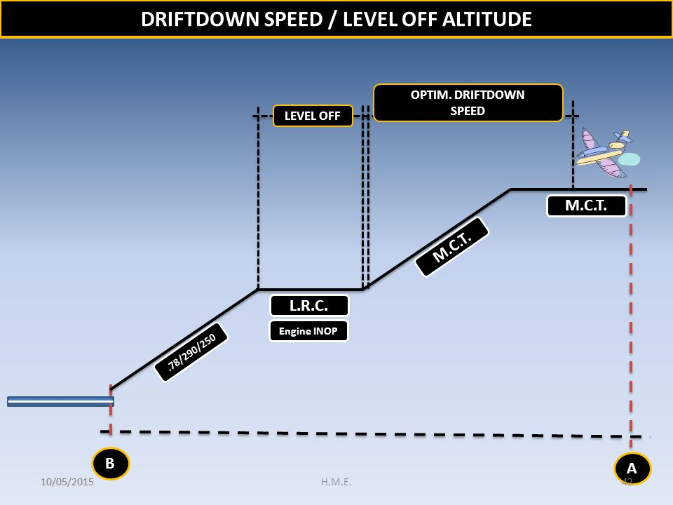 DRIFTDOWN SPEED / LEVEL OFF ALTITUDE
