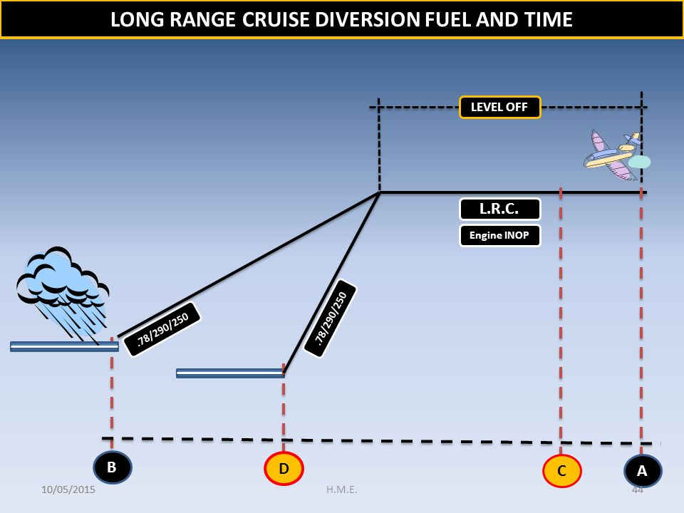 LONG RANGE CRUISE DIVERSION FUEL AND TIME