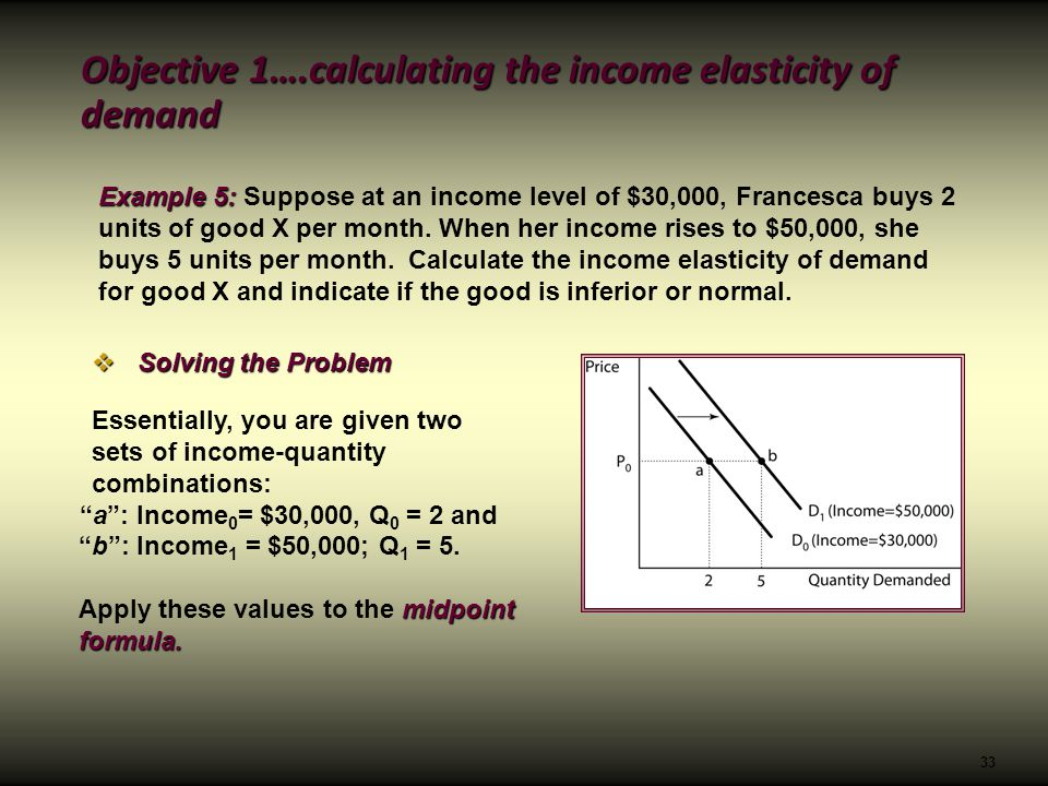 how to find income elasticity