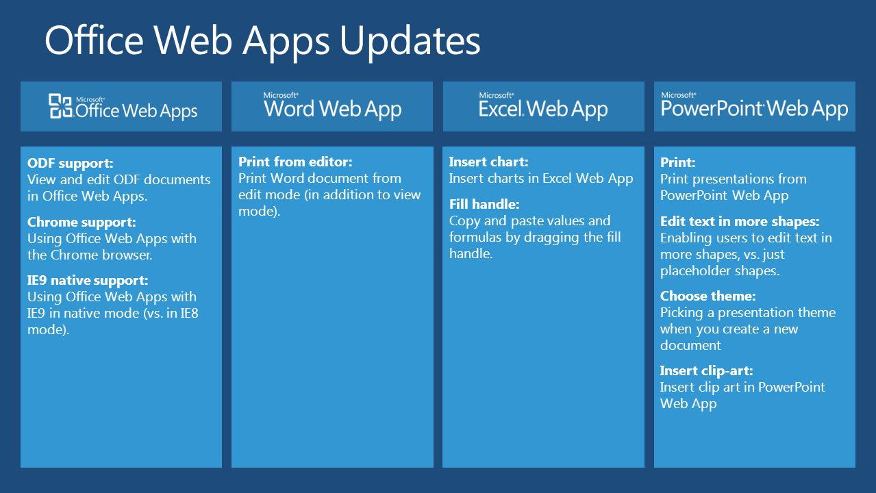 Running windows vista and microsoft office including powerpoint - 69 Office Web Apps Updates
