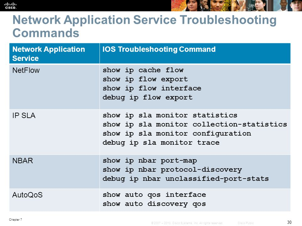 Network Application Service Troubleshooting Commands