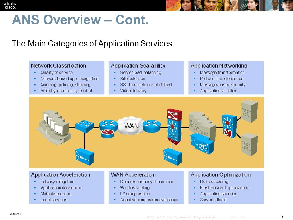 ANS Overview – Cont. The Main Categories of Application Services