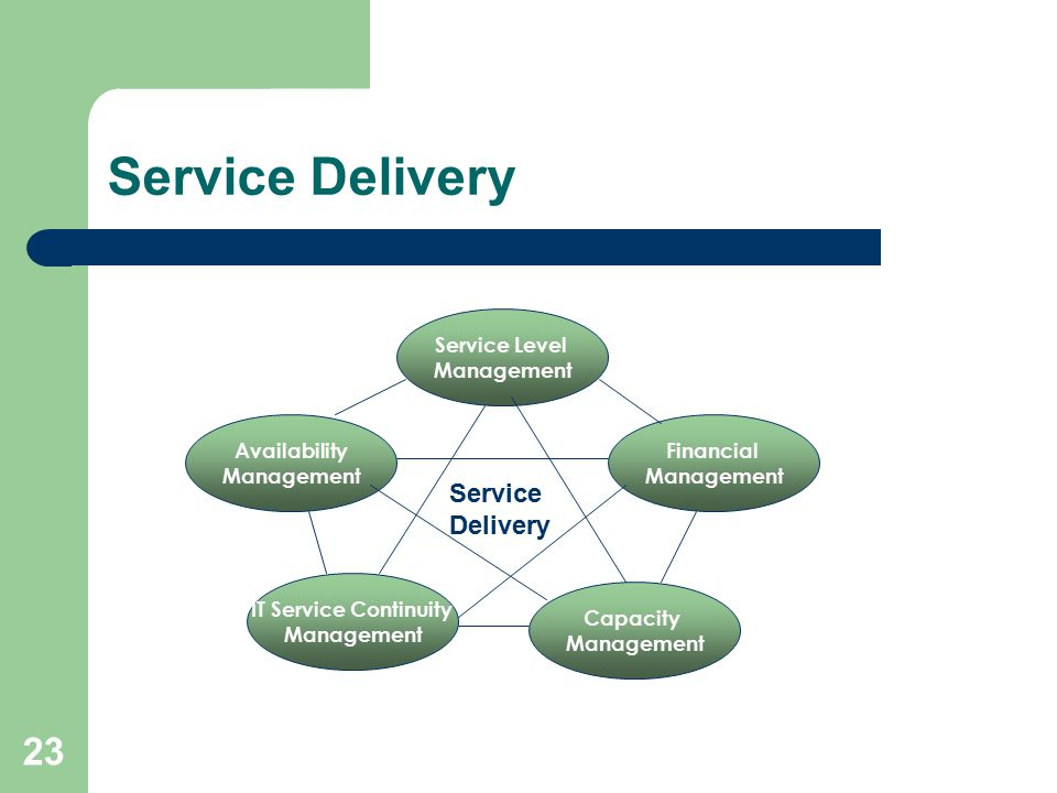 service management courier service It service management (itsm) is a general term that describes a strategic approach to design, deliver, manage and improve the way businesses use information technology (it) itsm includes all the discrete activities and processes that support a service throughout its lifecycle, from service.
