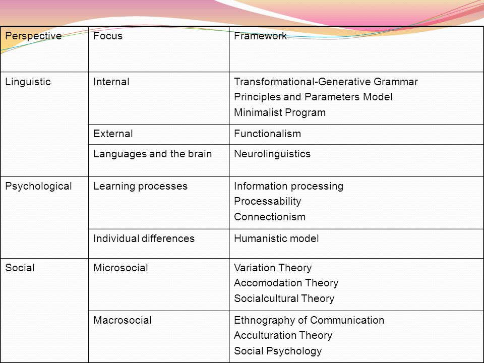 Perspective Focus. Framework. Linguistic. Internal. Transformational-Generative Grammar. Principles and Parameters Model.