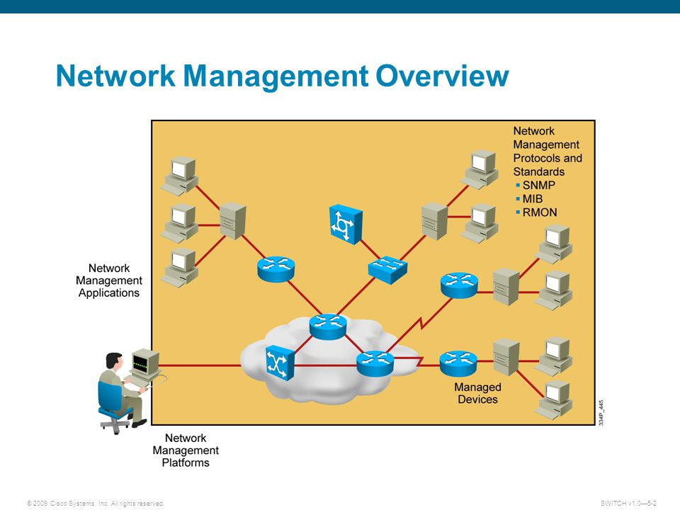 an overview of the network management tutorial 1 order and service management overview you model your dsl order to include the data necessary to activate the dsl service on the network.