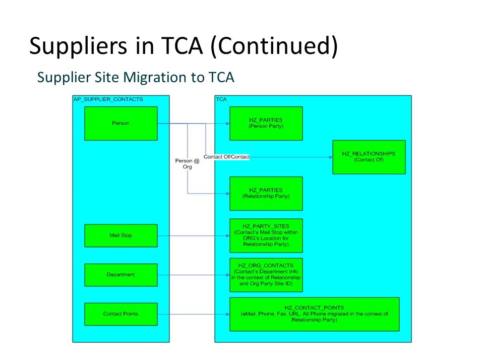 Suppliers in TCA (Continued)