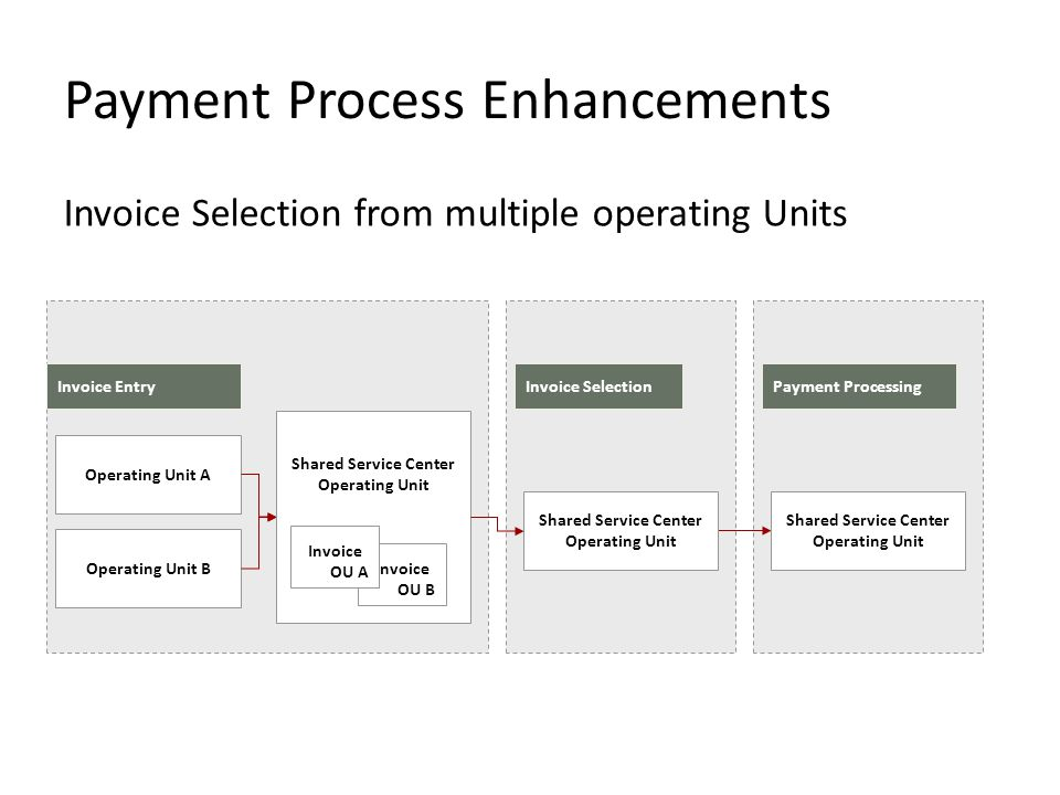 Payment Process Enhancements