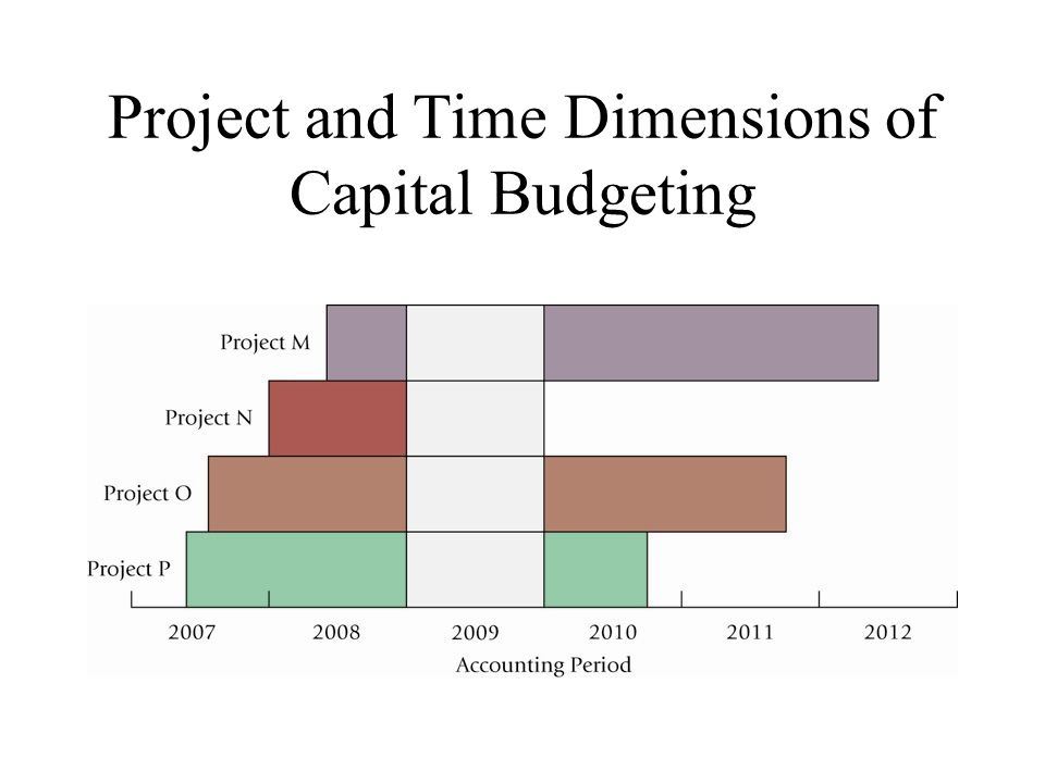 capital budgeting case study analysis