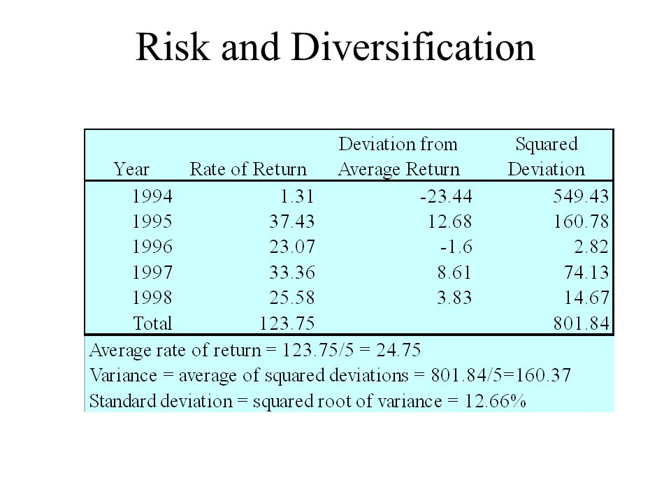 Risk and Diversification