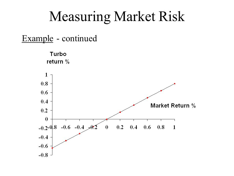 Measuring Market Risk Example - continued