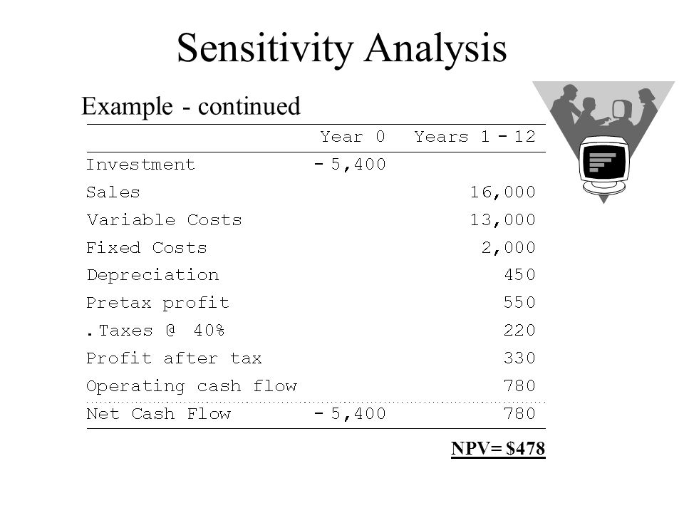 Sensitivity Analysis Example - continued NPV= $478
