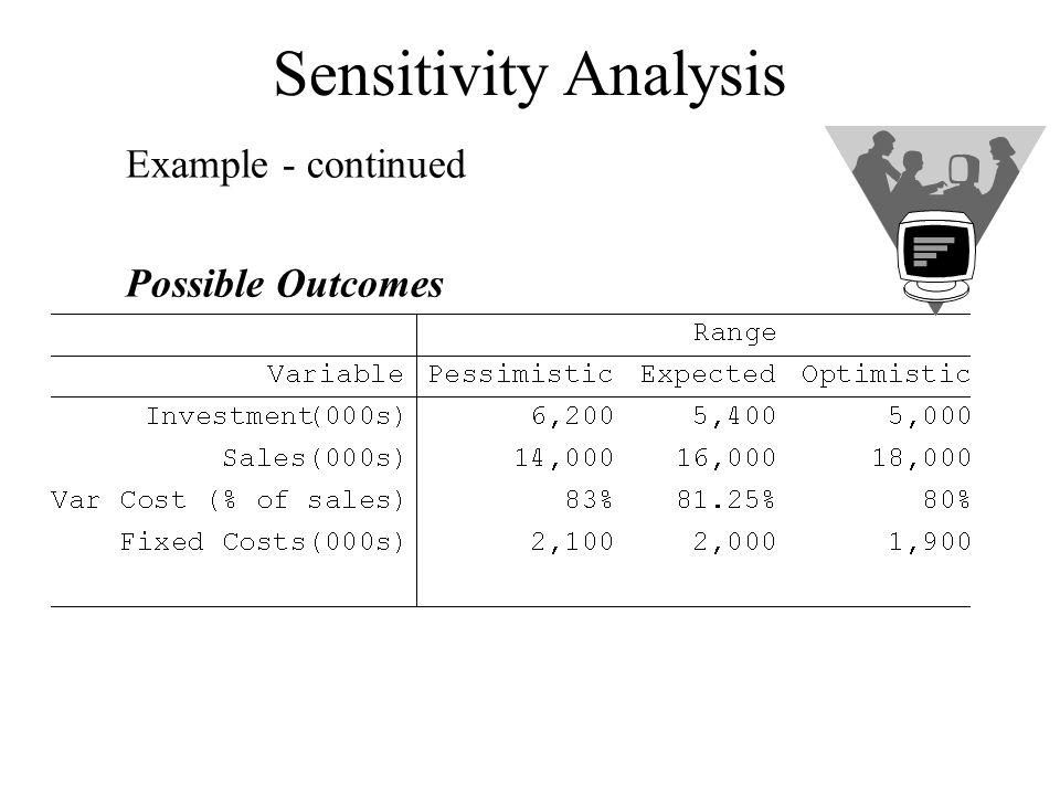 Sensitivity Analysis Example - continued Possible Outcomes