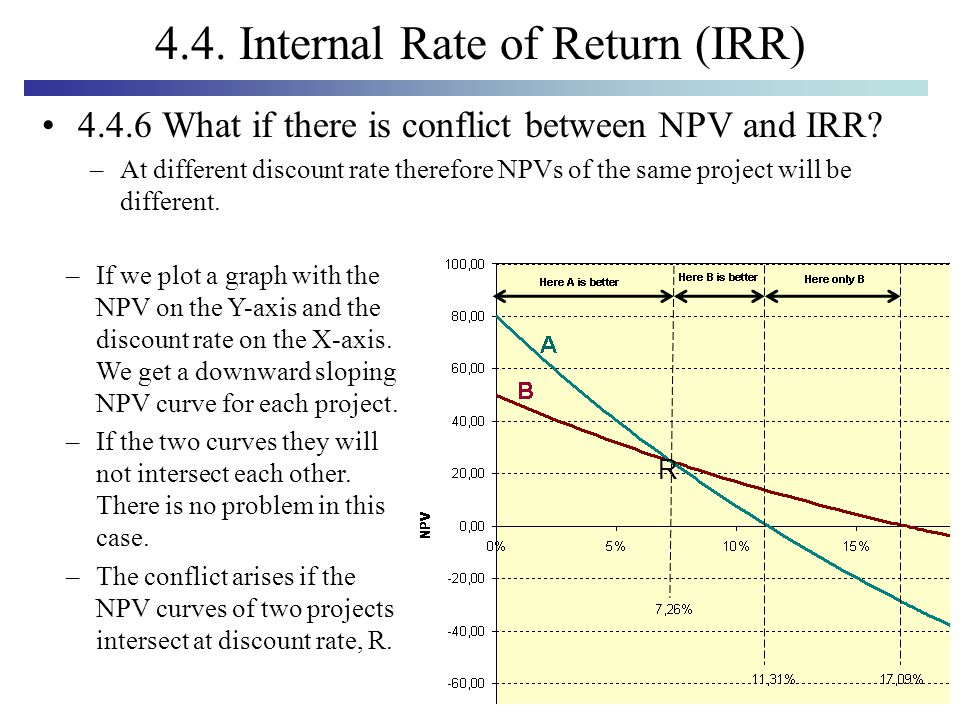 refer to problem 10 1 what is the project s irr Internal rate of return (irr) is the discount rate that makes the net present value (npv) of a project zero in other words, it is the expected rate of return that will be earned on a project or investment.