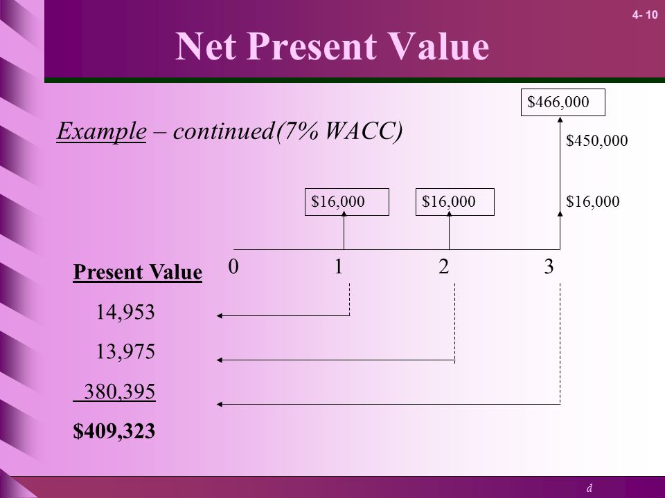 Net Present Value Example – continued(7% WACC) Present Value