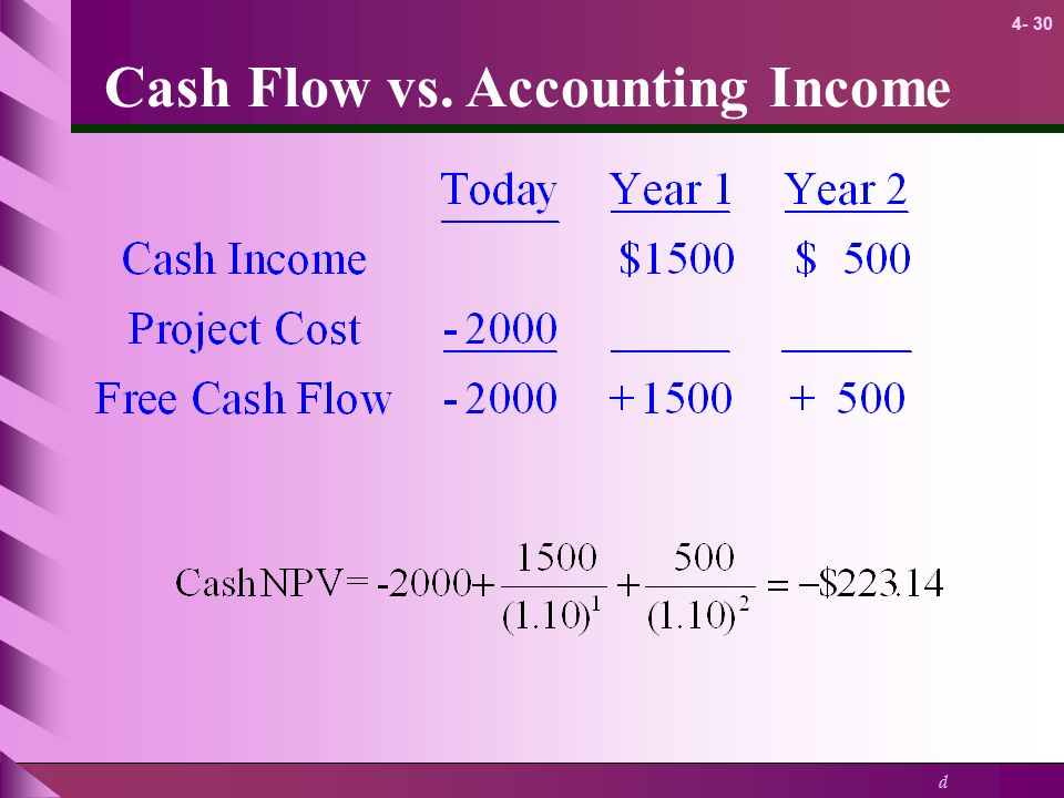 Cash Flow vs. Accounting Income