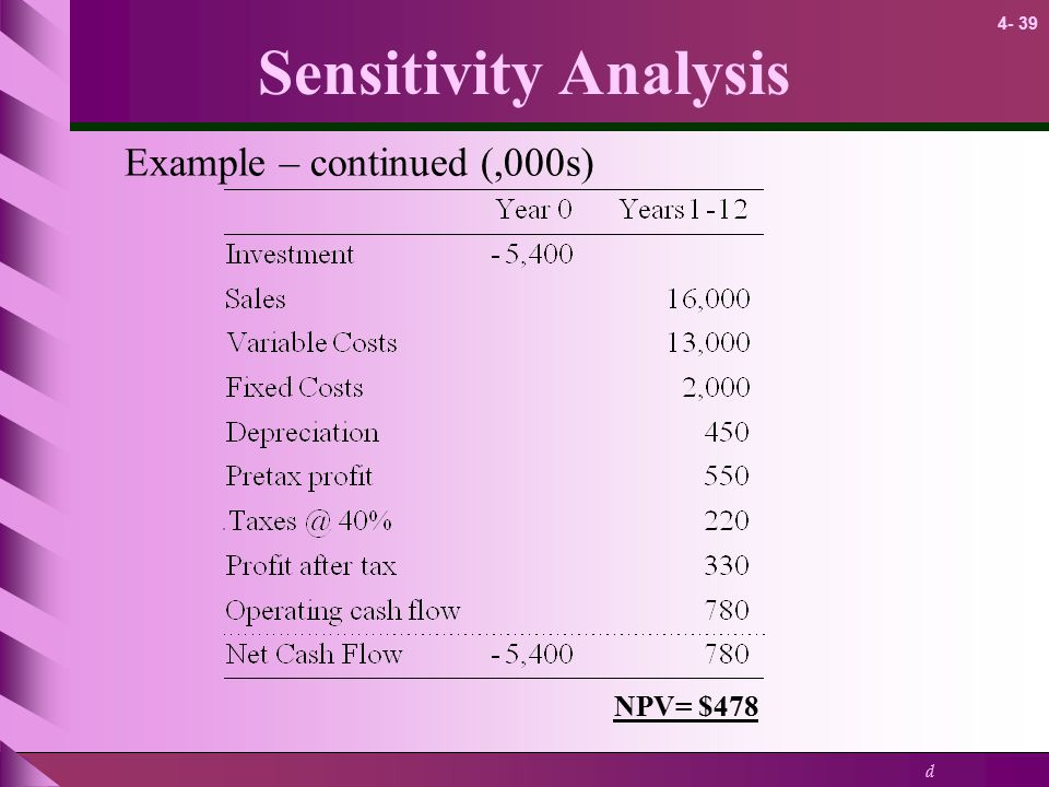 Sensitivity Analysis Example – continued (,000s) NPV= $478 8