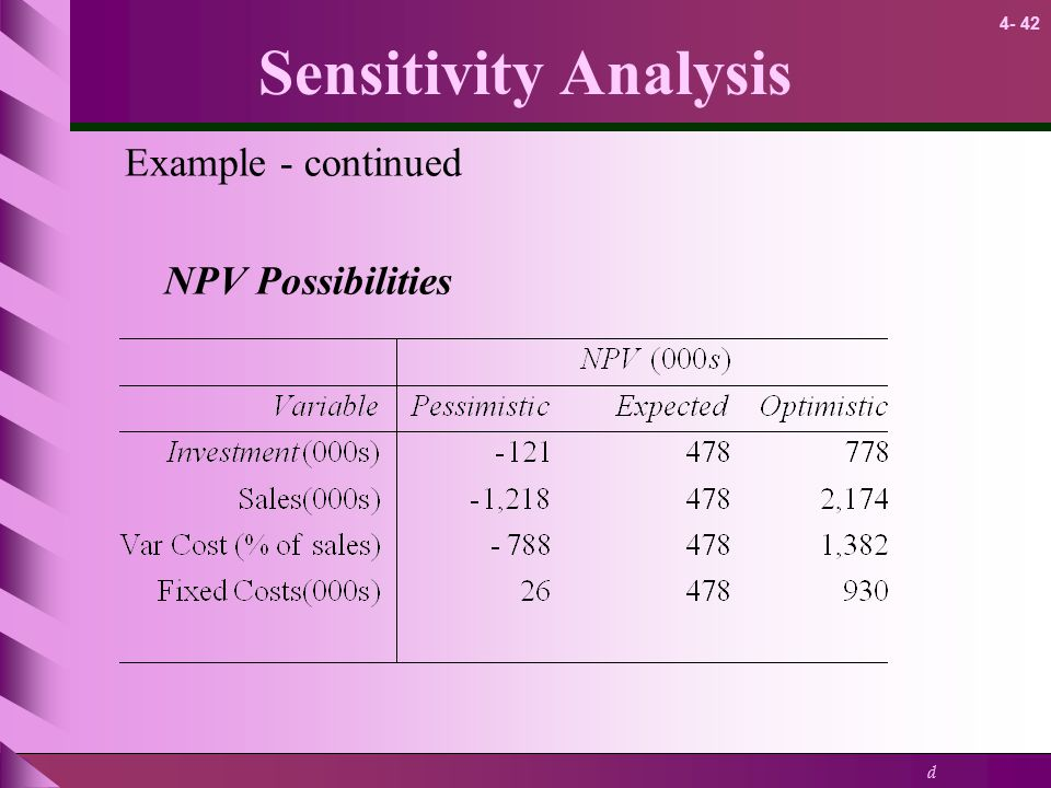 Sensitivity Analysis Example - continued NPV Possibilities 11